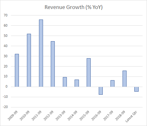 Apple Revenue Growth (AAPL)
