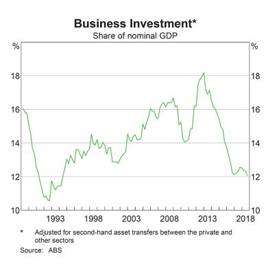 Australia Business Investment