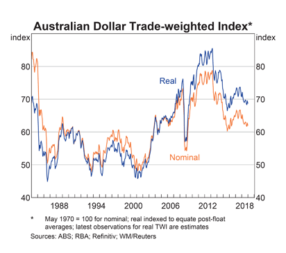 Australia Trade Weighted Index