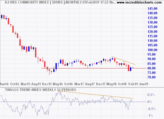 DJ-UBS Commodities Index