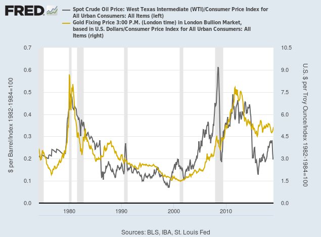 Spot Gold and Crude Oil adjusted for inflation (CPI)