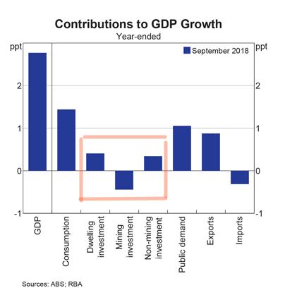 Australia: GDP Contribution