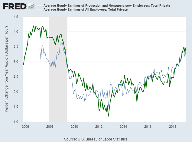 Hourly Earnings Growth