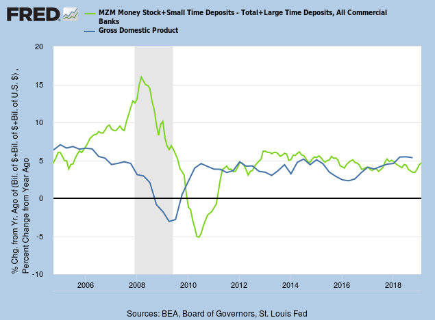 Money Supply & Nominal GDP growth