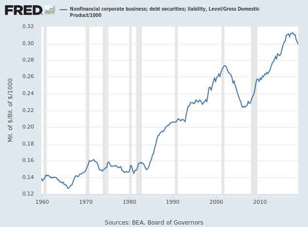 Corporate Debt/GDP