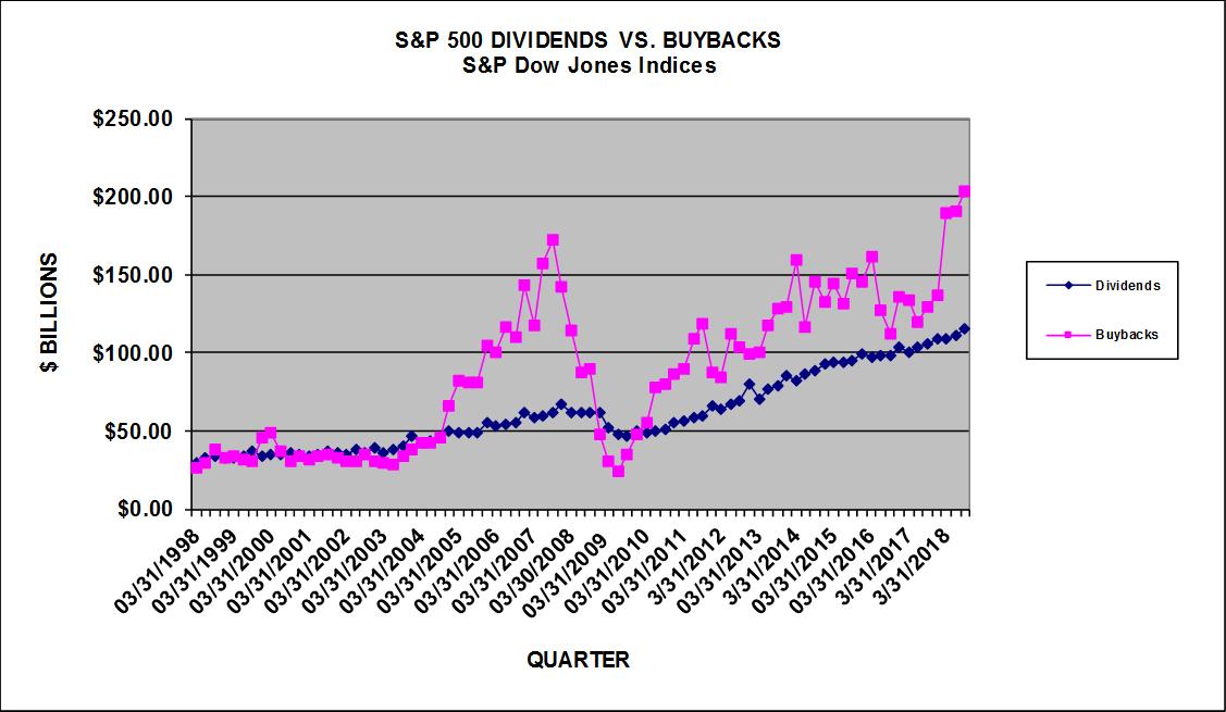 S&P 500 Buybacks