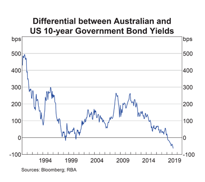Australia: Difference to US 10-Year Bond Yield