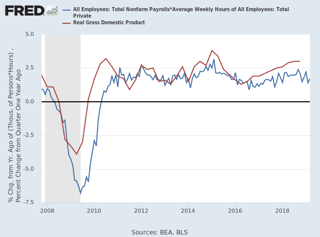 Hours Worked and Real GDP growth