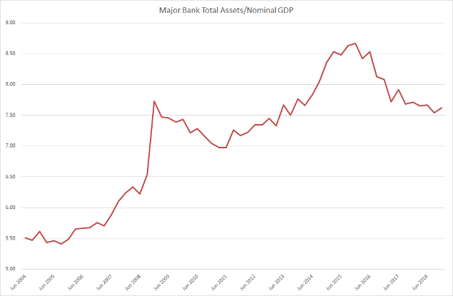 Major Banks Total Assets over Nominal GDP