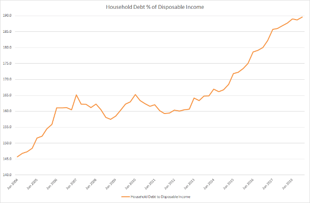 Australian Household Debt to Disposable Income