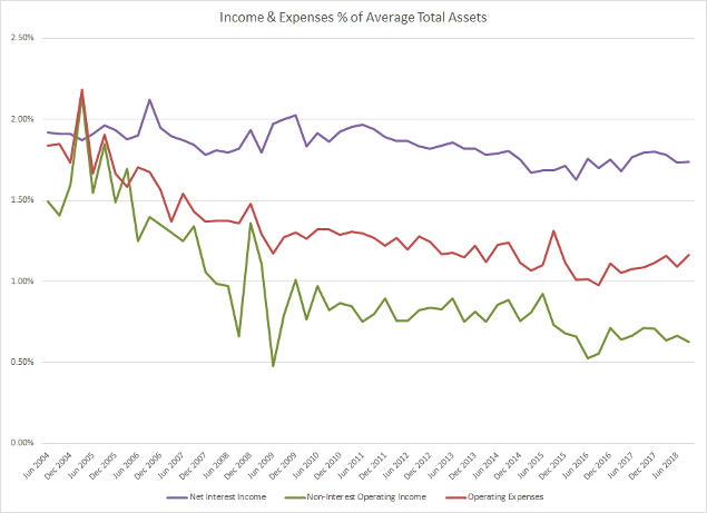 Banks Income & Expenses as % of Total Assets