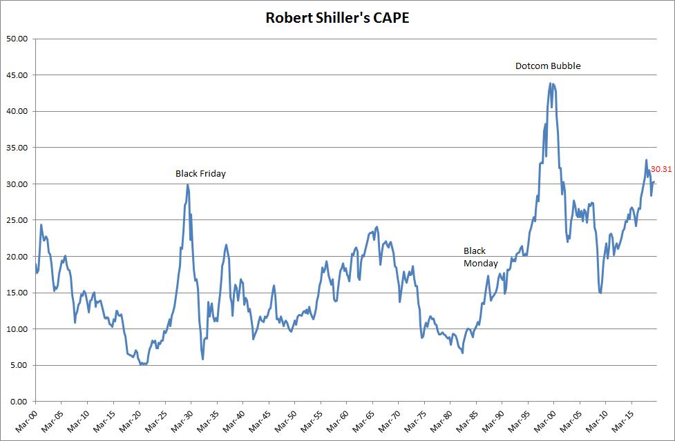 S&P 500 CAPE