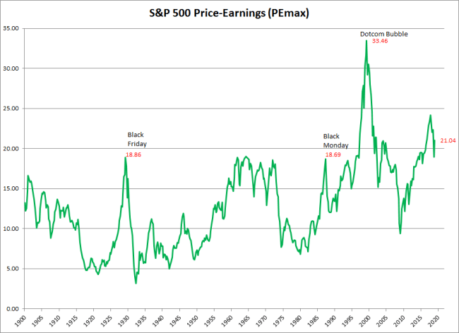 S&P 500 PE of Maximum Prior Earnings