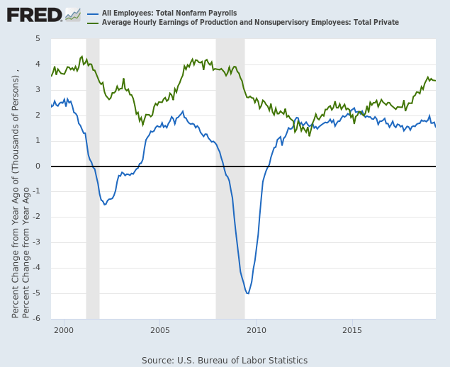 Employment Growth & Average Hourly Wage Rate