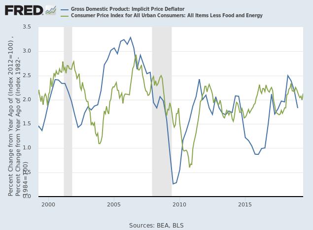 GDP Implicit Price Deflator & Core CPI