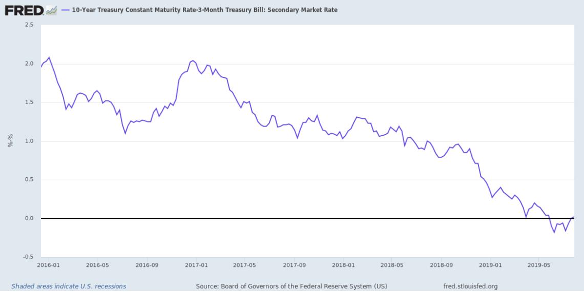 10-Year 3-Month Treasury Spread