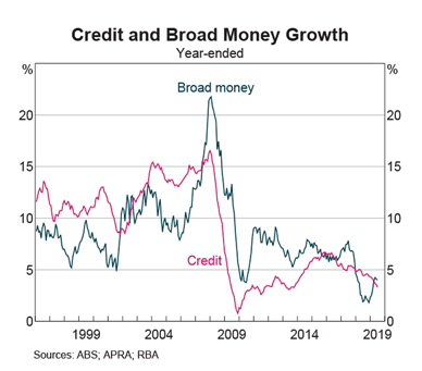 Australia: Credit & Broad Money
