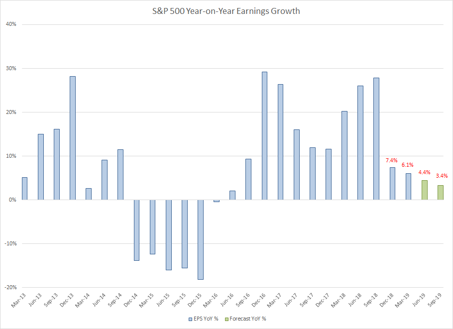 S&P 500 Earnings per share Forecast