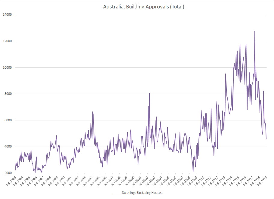 ABS: Australian Building Approvals: Dwellings Excluding Houses (SA)