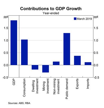 Australia: GDP