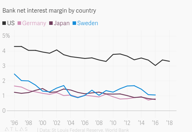 Bank Net Interest Margins in Developed Countries