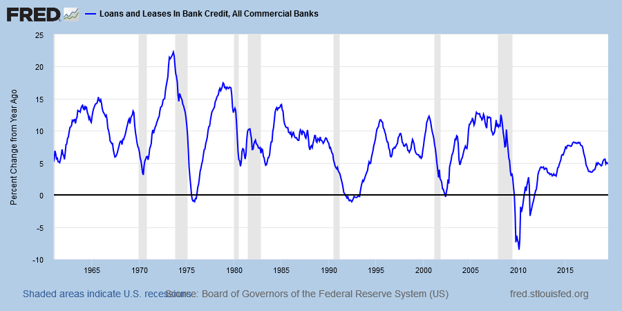Bank Loans & Leases