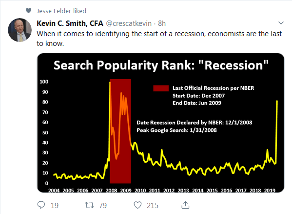 Google Searches for Recession