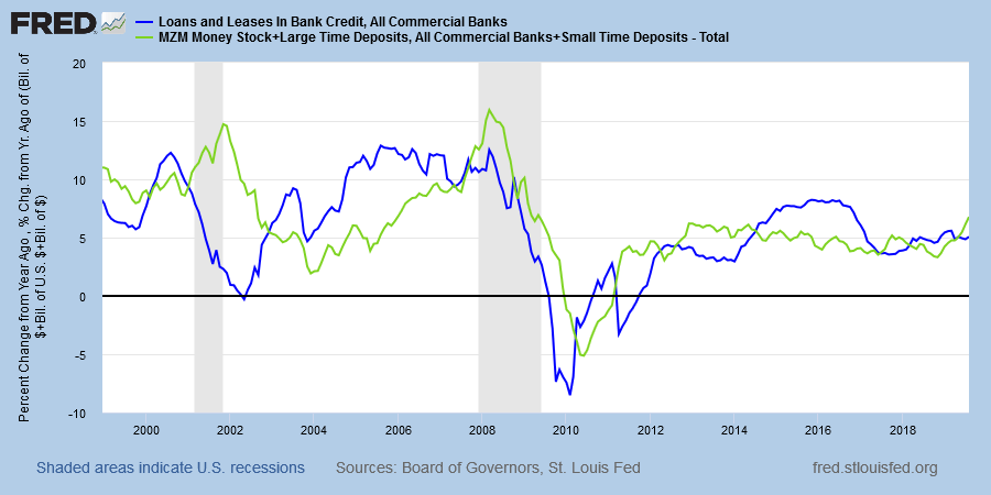 Broad Money & Credit Growth