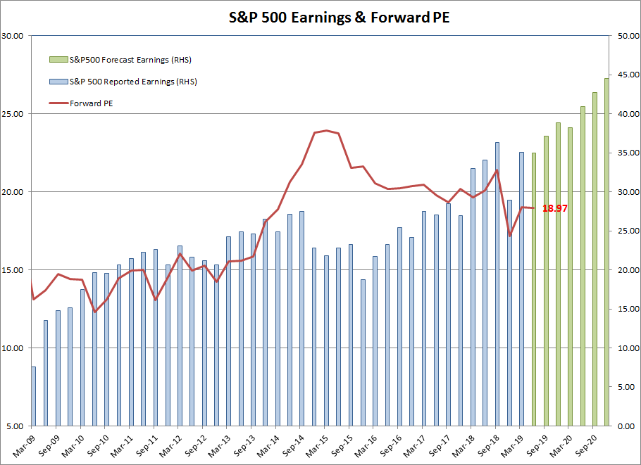 S&P 500 Forward PE
