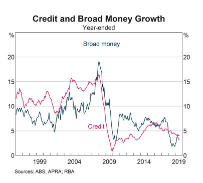 Australia: Credit & Broad Money Growth