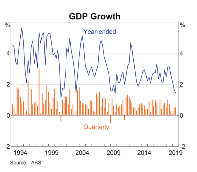 Australia: GDP Growth