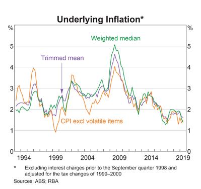 Australia: Underlying Inflation