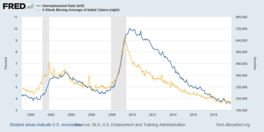 Unemployment & Initial Jobless Claims