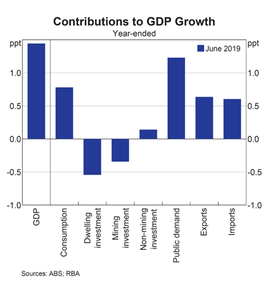 Australia: GDP growth contribution by sector