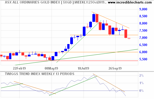 All Ordinaries Gold Index