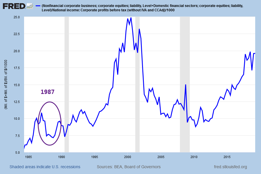 Market Cap/Corporate Profits Before Tax