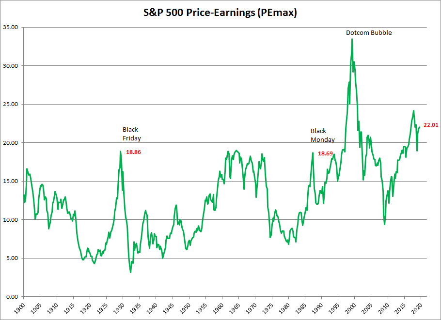 P/E of Highest Earnings