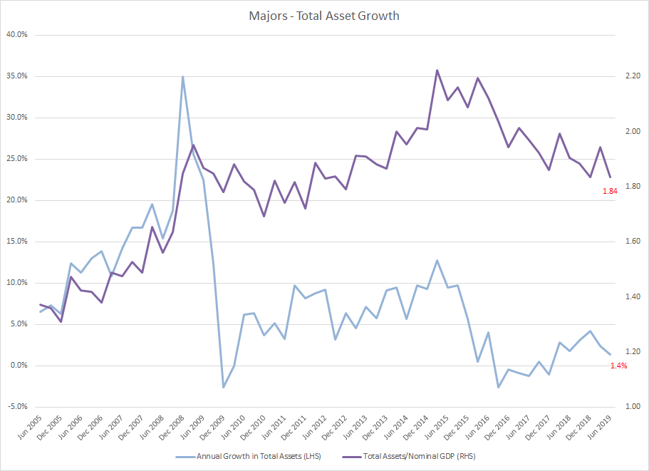 Majors: Total Assets Annual Growth and compared to Nominal GDP