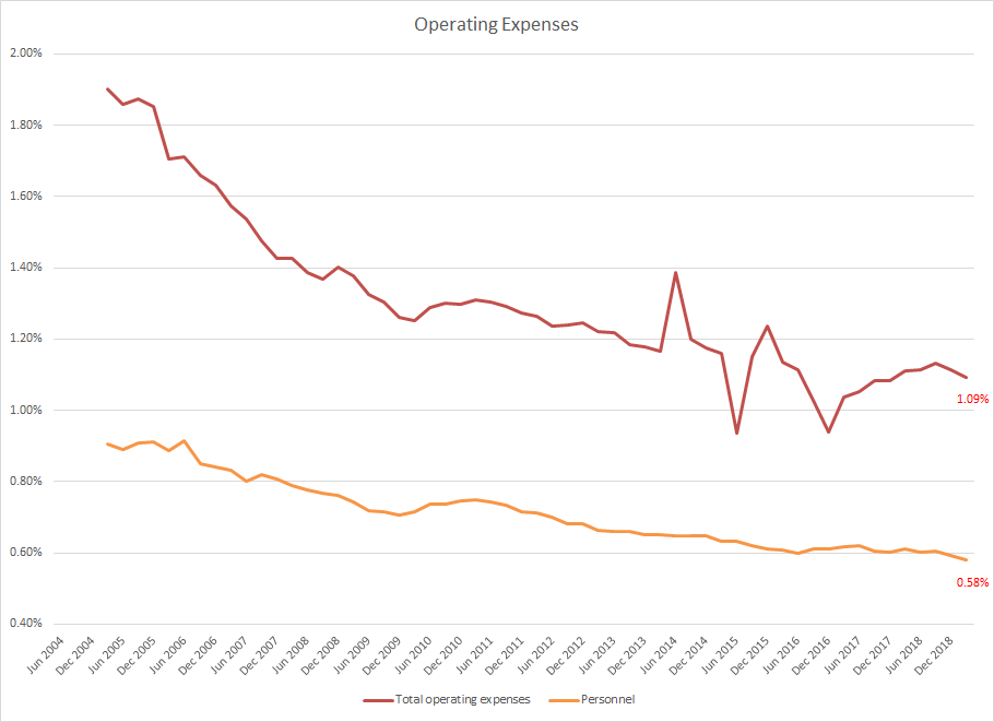 Majors: Operating Expenses