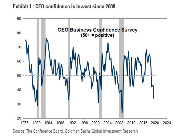 CEO Confidence Levels