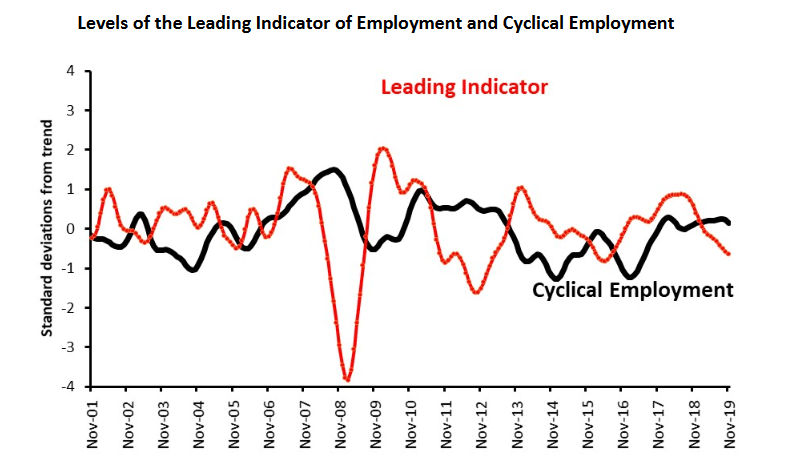 Australia: Leading Employment Indicator