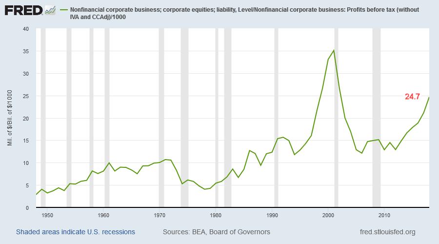 Nonfinancial corporations: Market Capitalisation/Profits before tax
