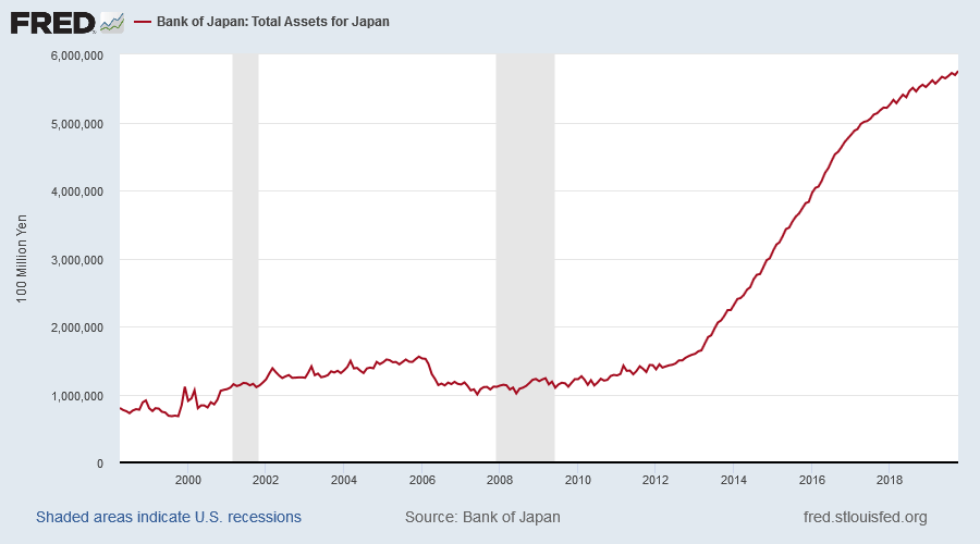 Bank of Japan: Total Assets