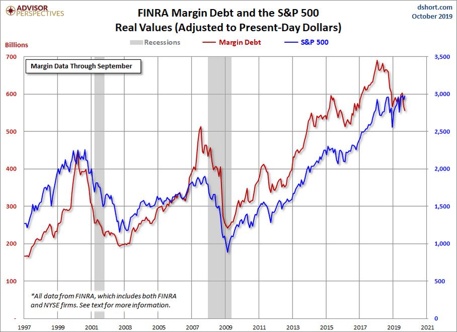 FINRA Margin Debt & S&P 500 Index