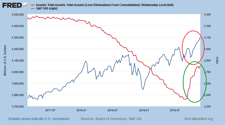 S&P 500 and Fed Total Assets