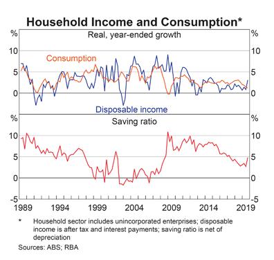 Australia Household Saving