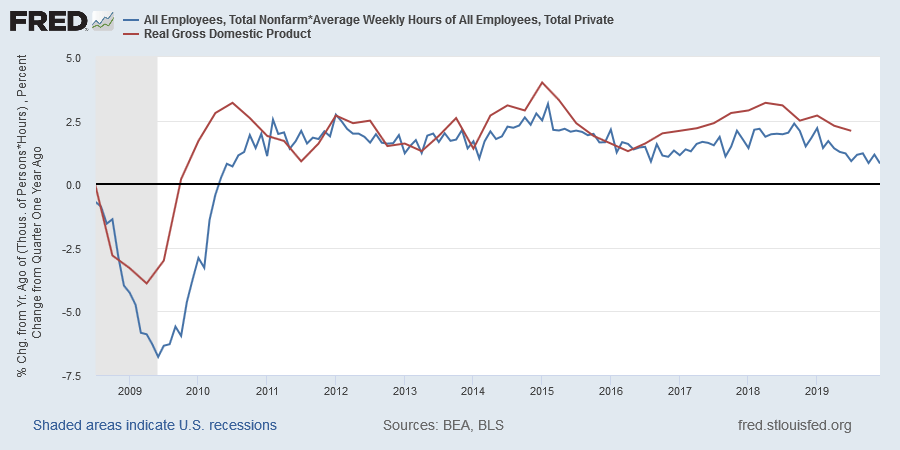 Real GDP and Weekly Hours Worked