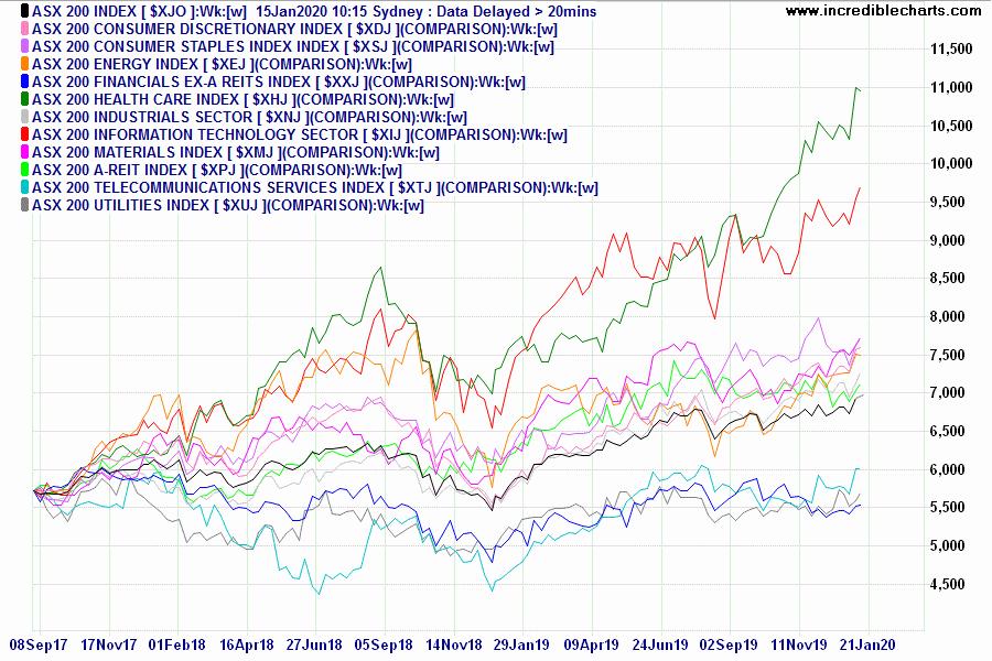 ASX Sector Comparison