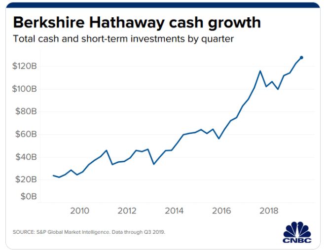 Berkshire Hathaway Cash Holdings