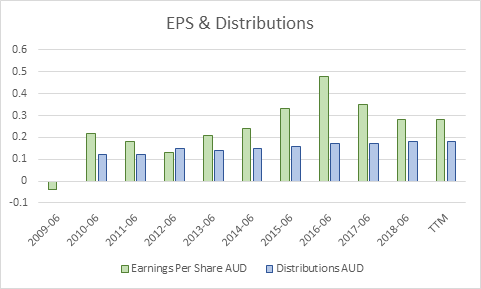 Earnings per Share and Dividends